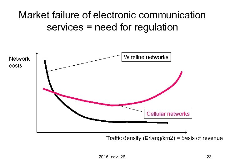 Market failure of electronic communication services = need for regulation Network costs Wireline networks