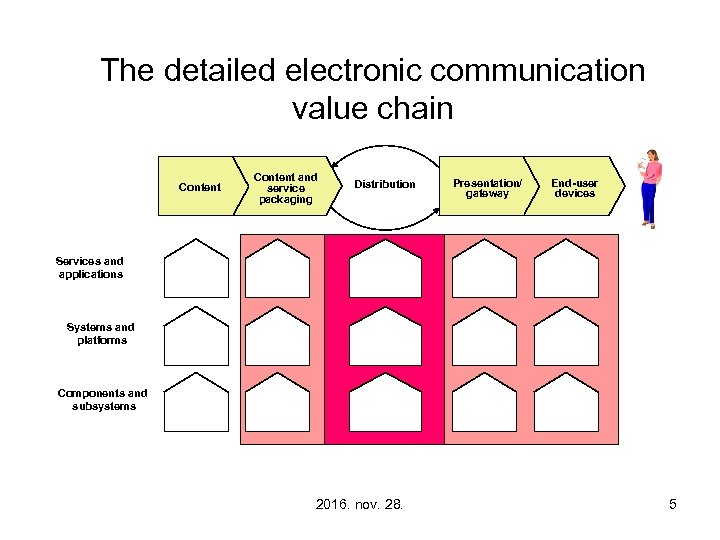 The detailed electronic communication value chain Content and service packaging Distribution Presentation/ gateway End-user