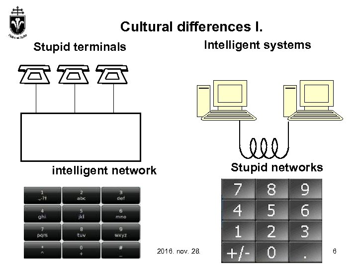 Cultural differences I. Intelligent systems Stupid terminals intelligent network 2016. nov. 28. Stupid networks