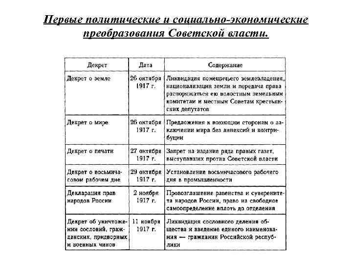 Первые политические и социально-экономические преобразования Советской власти.
