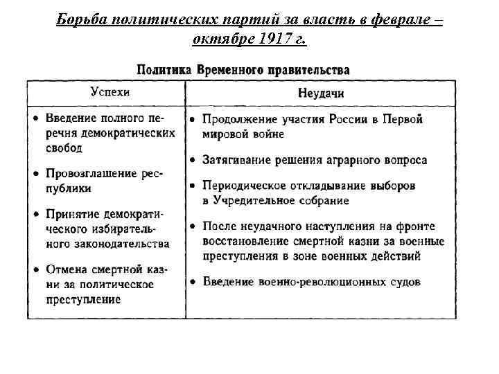 Борьба политических партий за власть в феврале – октябре 1917 г.