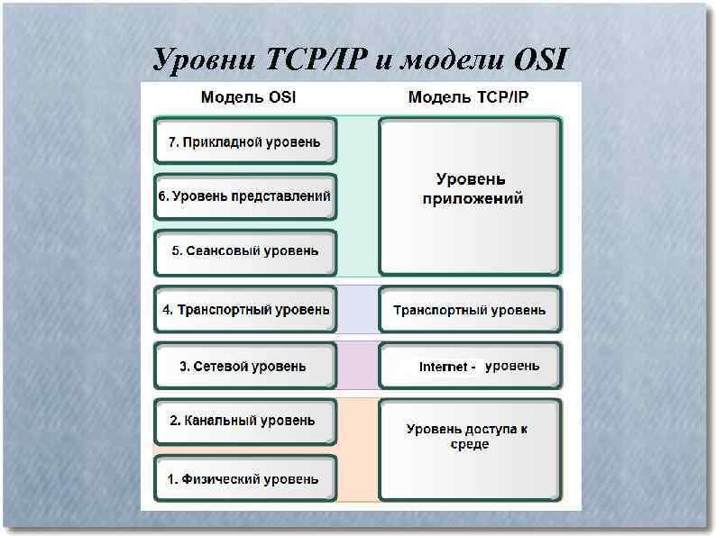 Уровни TCP/IP и модели OSI
