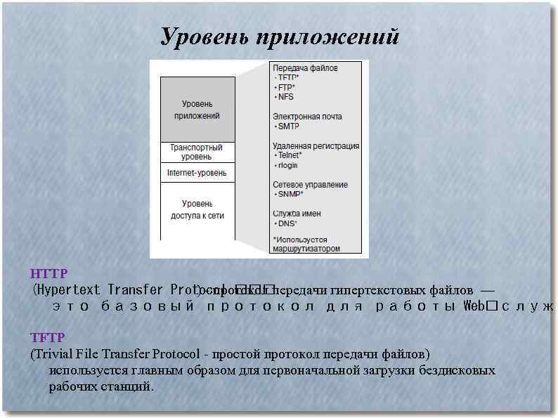 Уровень приложений HTTP (Hypertext Transfer Protocol ) - протокол передачи гипертекстовых файлов — это