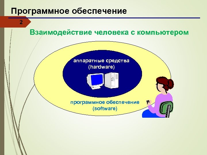 Программное обеспечение 2 Взаимодействие человека с компьютером аппаратные средства (hardware) программное обеспечение (software)