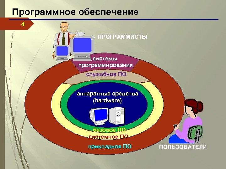 Программное обеспечение 4 ПРОГРАММИСТЫ системы программирования служебное ПО аппаратные средства (hardware) базовое ПО системное