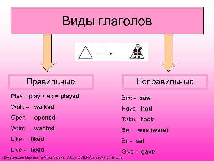 Виды глаголов Правильные Неправильные Play – play + ed = played See - saw