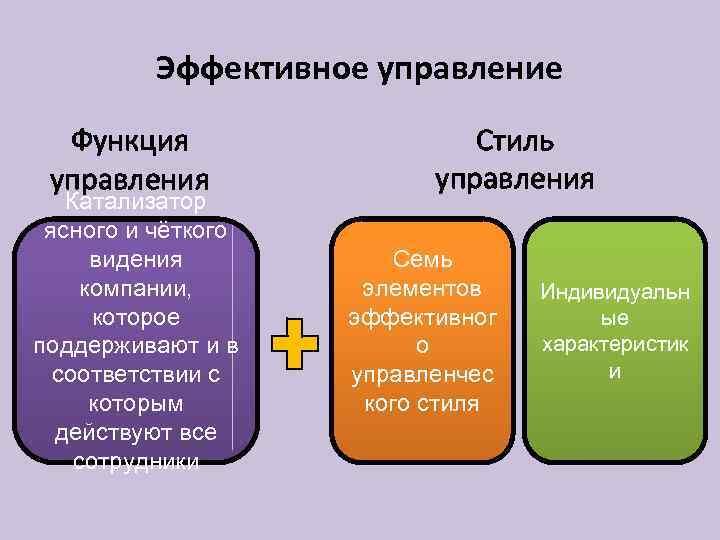 Эффективное управление Функция управления Катализатор ясного и чёткого видения компании, которое поддерживают и в