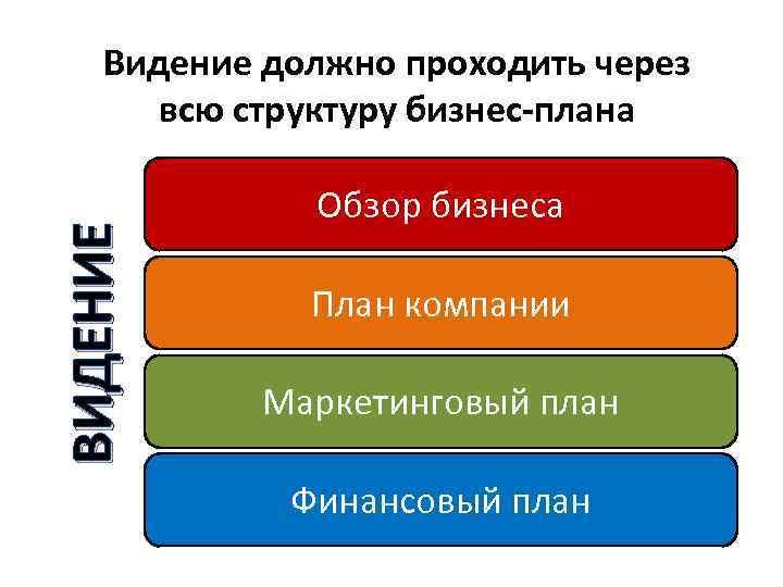 ВИДЕНИЕ Видение должно проходить через всю структуру бизнес-плана Обзор бизнеса План компании Маркетинговый план