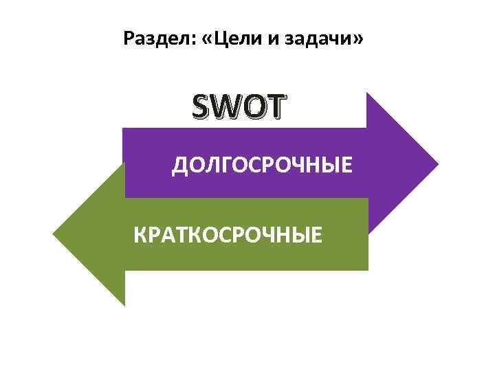 Раздел: «Цели и задачи» SWOT ДОЛГОСРОЧНЫЕ КРАТКОСРОЧНЫЕ