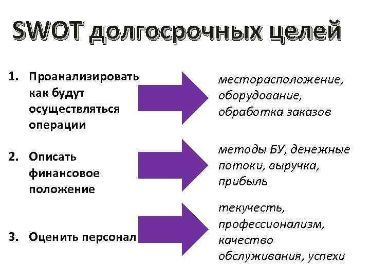 SWOT долгосрочных целей 1. Проанализировать как будут осуществляться операции 2. Описать финансовое положение 3.
