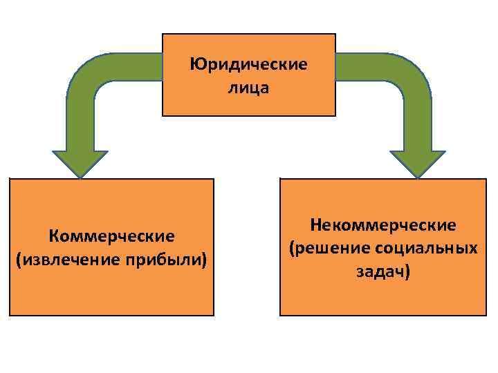 Юридические лица Коммерческие (извлечение прибыли) Некоммерческие (решение социальных задач)
