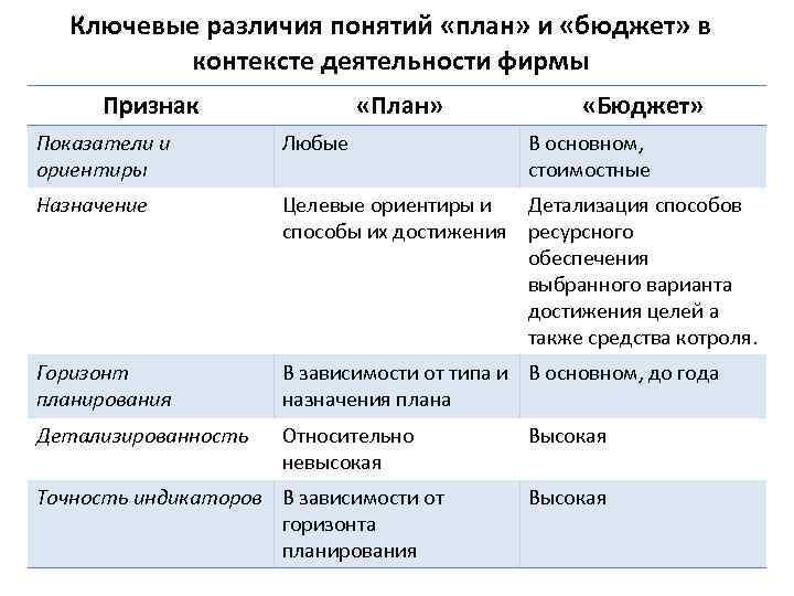 Ключевые различия понятий «план» и «бюджет» в контексте деятельности фирмы Признак «План» «Бюджет» Показатели