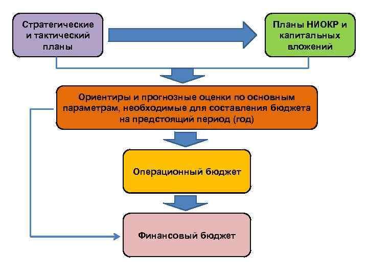 Стратегические и тактический планы Планы НИОКР и капитальных вложений Ориентиры и прогнозные оценки по