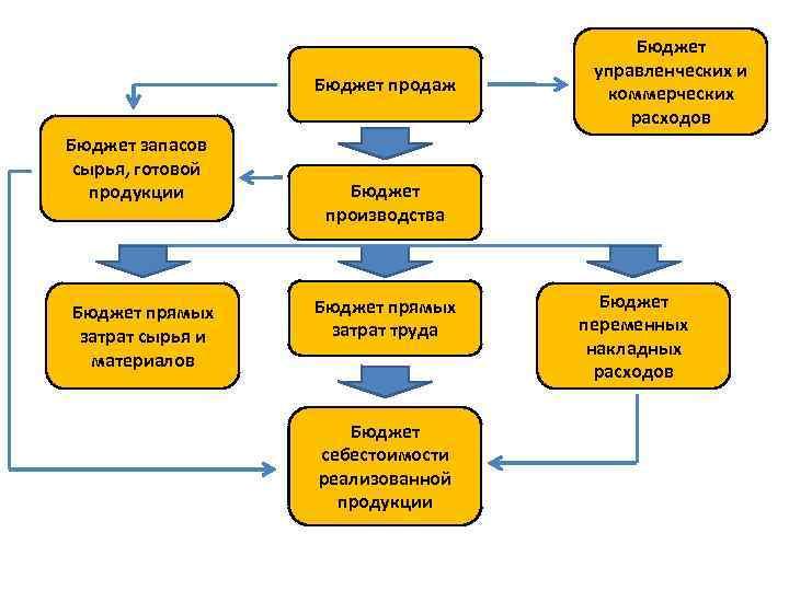 Бюджет продаж Бюджет запасов сырья, готовой продукции Бюджет прямых затрат сырья и материалов Бюджет