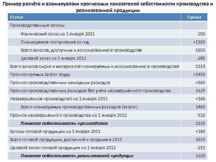 Пример расчёта и взаимоувязки прогнозных показателей себестоимости производства и реализованной продукции Статья Сумма Производственные