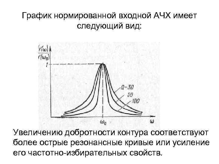 График нормированной входной АЧХ имеет следующий вид: Увеличению добротности контура соответствуют более острые резонансные