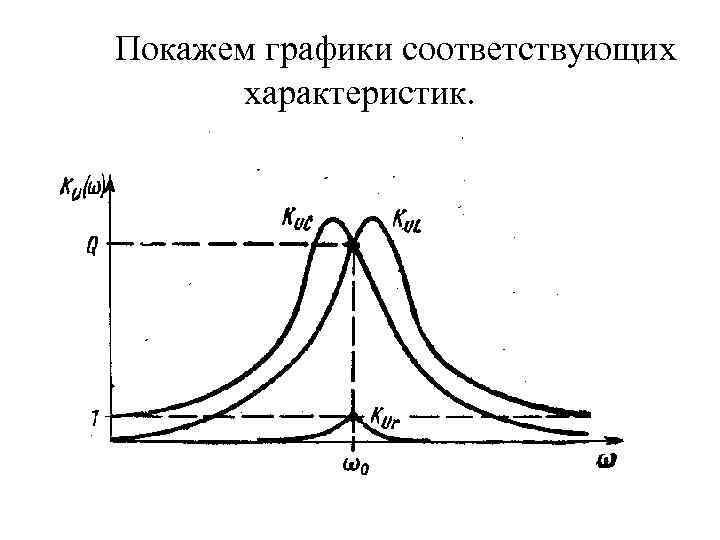 Покажем графики соответствующих характеристик.