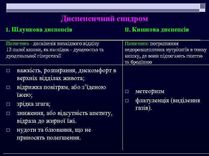 Диспепсичний синдром І. Шлункова диспепсія ІІ. Кишкова диспепсія Патогенез - дискінезія низхідного відділу 12