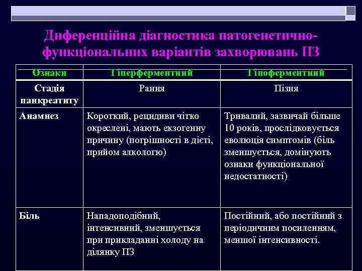 Диференційна діагностика патогенетичнофункціональних варіантів захворювань ПЗ Ознаки Гіперферментний Гіпоферментний Стадія панкреатиту Рання Пізня Анамнез