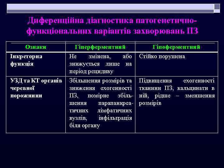 Диференційна діагностика патогенетичнофункціональних варіантів захворювань ПЗ Ознаки Гіперферментний Гіпоферментний Інкреторна функція Не змінена, або