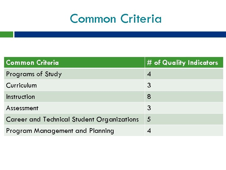 Common Criteria Programs of Study Curriculum Instruction # of Quality Indicators 4 3 8