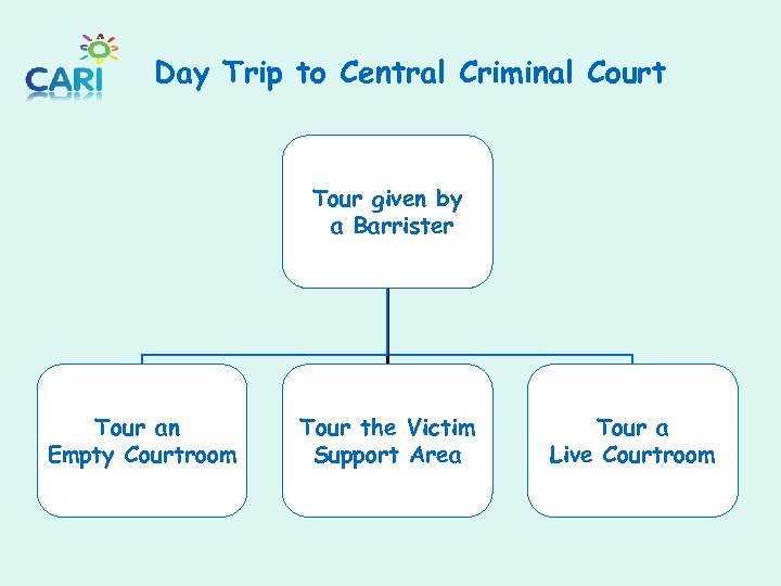 Day Trip to Central Criminal Court Tour given by a Barrister Tour an Empty