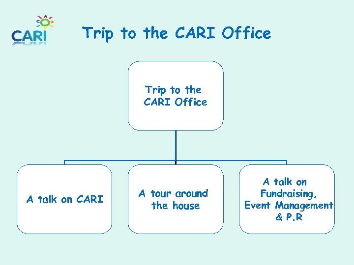 Trip to the CARI Office A talk on CARI A tour around the house