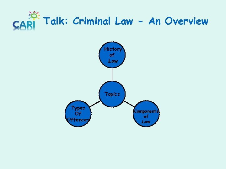 Talk: Criminal Law - An Overview History of Law Topics Types Of Offences Components
