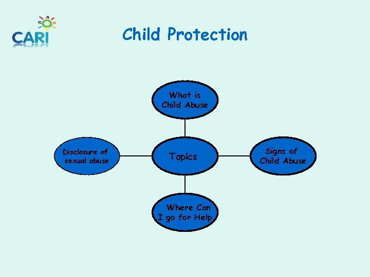 Child Protection What is Child Abuse Disclosure of sexual abuse Topics Where Can I