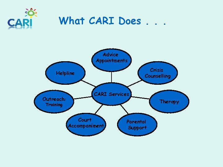 What CARI Does. . . Advice Appointments Crisis Counselling Helpline Outreach/ CARI Services Therapy