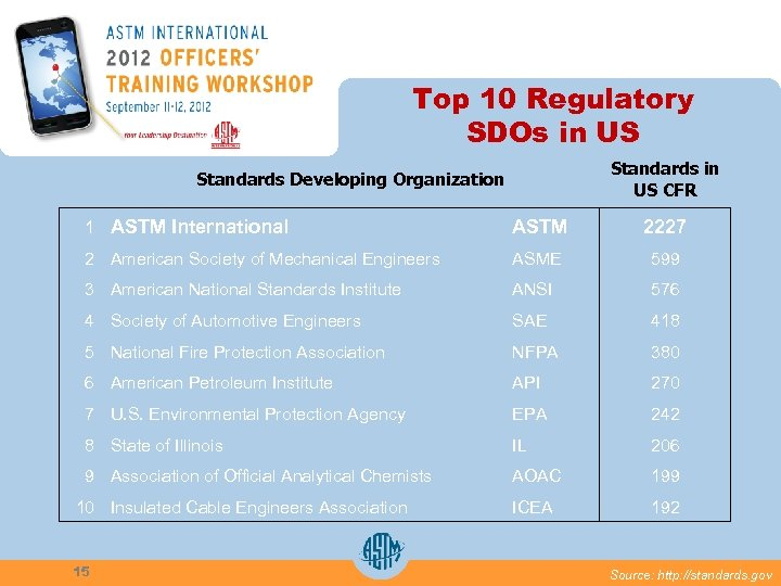 Top 10 Regulatory SDOs in US Standards in US CFR Standards Developing Organization 1