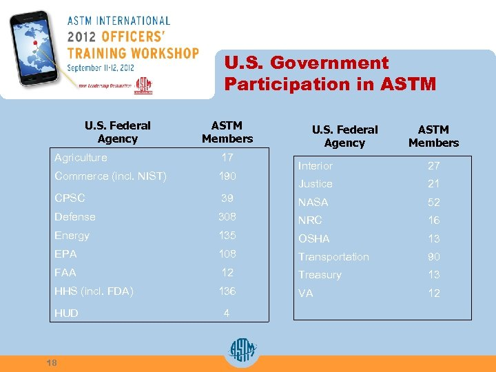 U. S. Government Participation in ASTM U. S. Federal Agency ASTM Members Agriculture 17