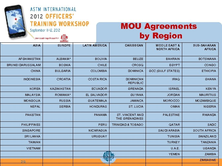 MOU Agreements by Region ASIA EUROPE LATIN AMERICA CARIBBEAN MIDDLE EAST & NORTH AFRICA