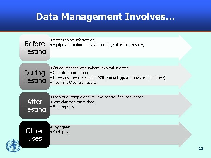 Data Management Involves… Before Testing During Testing After Testing Other Uses • Accessioning information