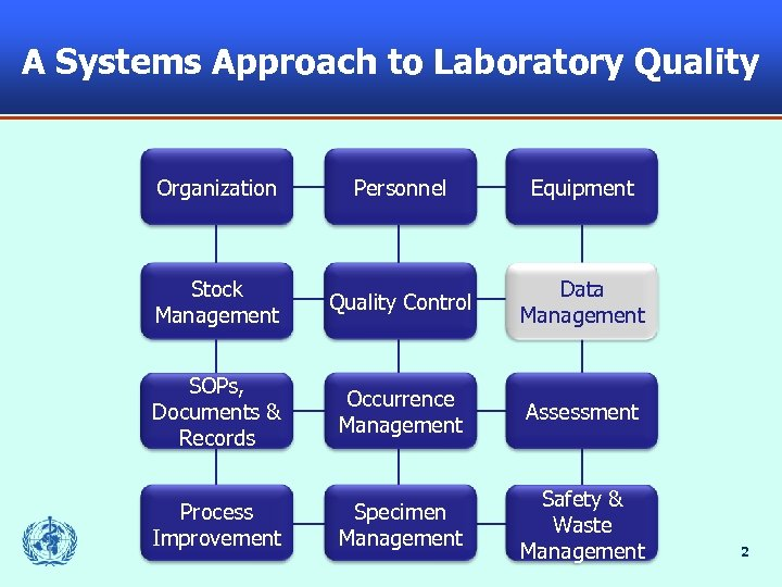 A Systems Approach to Laboratory Quality Organization Personnel Equipment Stock Management Quality Control Data