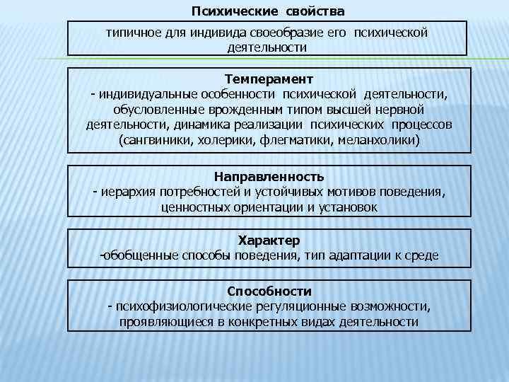 Психические свойства типичное для индивида своеобразие его психической деятельности Темперамент - индивидуальные особенности психической