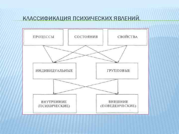 КЛАССИФИКАЦИЯ ПСИХИЧЕСКИХ ЯВЛЕНИЙ.
