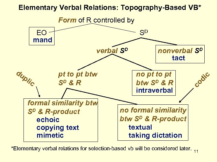 Elementary Verbal Relations: Topography-Based VB* Form of R controlled by SD pl ic pt
