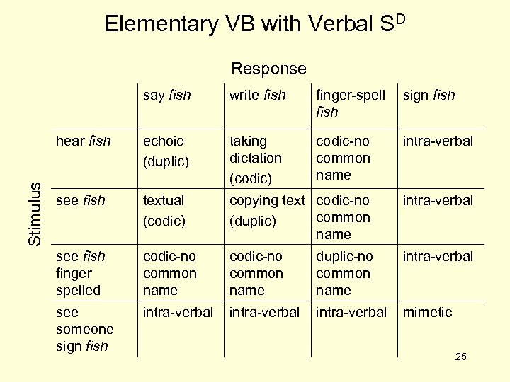 Elementary VB with Verbal SD Response write fish finger-spell fish sign fish hear fish
