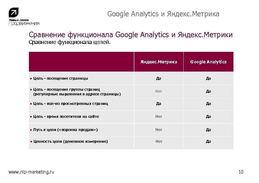 Google Analytics и Яндекс. Метрика Сравнение функционала Google Analytics и Яндекс. Метрики Сравнение функционала