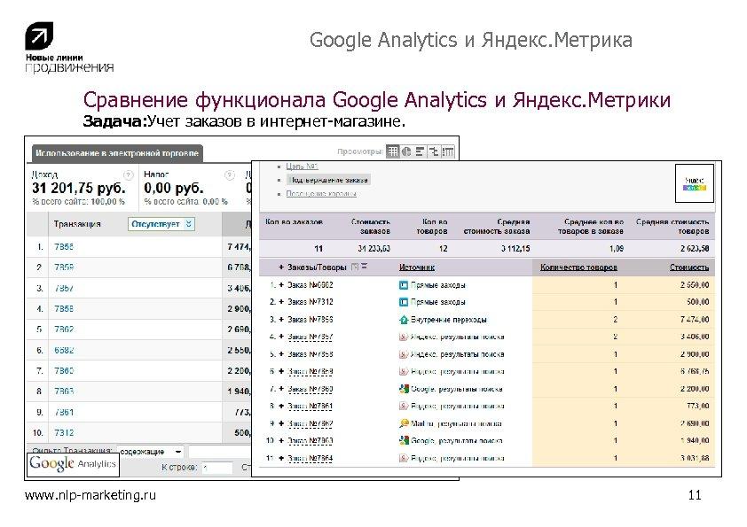 Google Analytics и Яндекс. Метрика Сравнение функционала Google Analytics и Яндекс. Метрики Задача: Учет