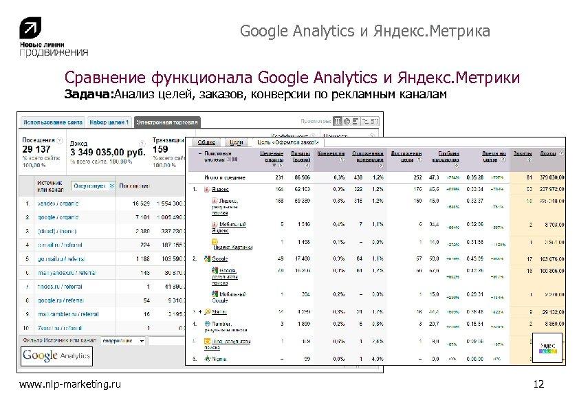 Google Analytics и Яндекс. Метрика Сравнение функционала Google Analytics и Яндекс. Метрики Задача: Анализ