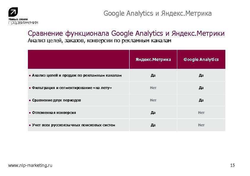 Google Analytics и Яндекс. Метрика Сравнение функционала Google Analytics и Яндекс. Метрики Анализ целей,