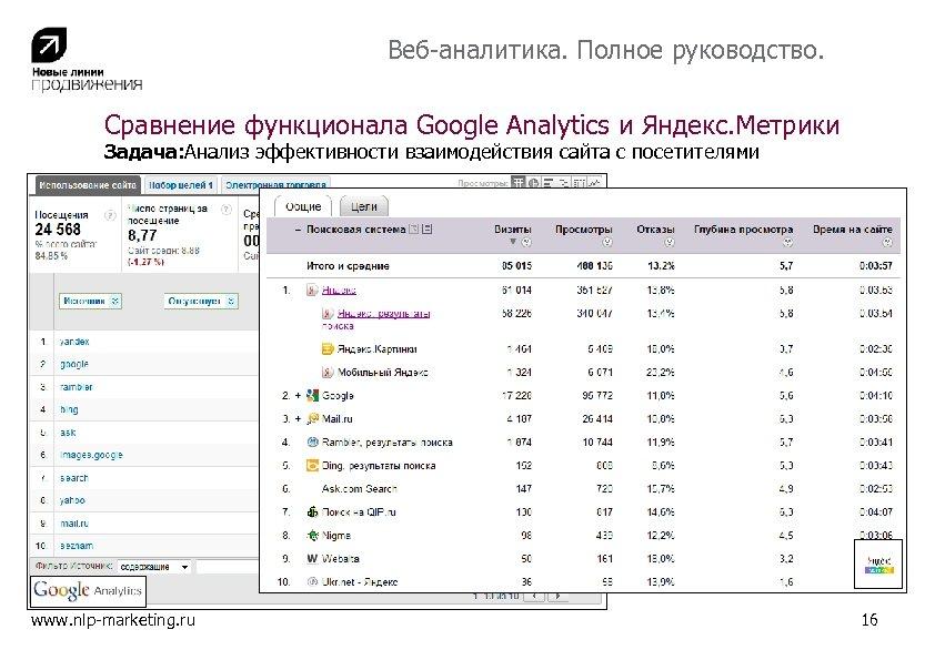 Веб-аналитика. Полное руководство. Сравнение функционала Google Analytics и Яндекс. Метрики Задача: Анализ эффективности взаимодействия