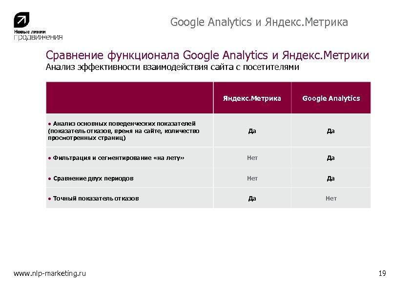 Google Analytics и Яндекс. Метрика Сравнение функционала Google Analytics и Яндекс. Метрики Анализ эффективности