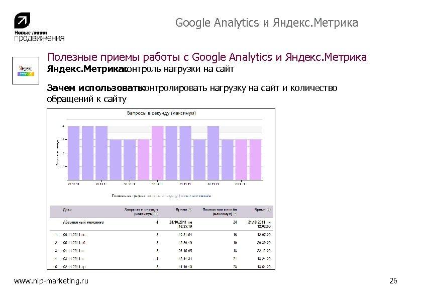 Google Analytics и Яндекс. Метрика Полезные приемы работы с Google Analytics и Яндекс. Метрика:
