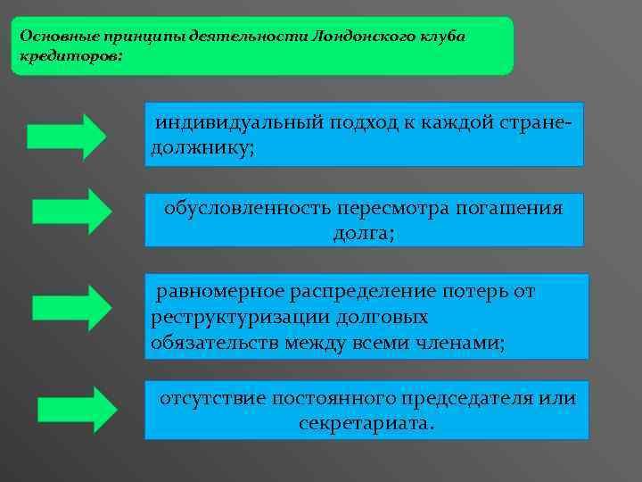 Основные принципы деятельности Лондонского клуба кредиторов: индивидуальный подход к каждой стране- должнику; обусловленность пересмотра