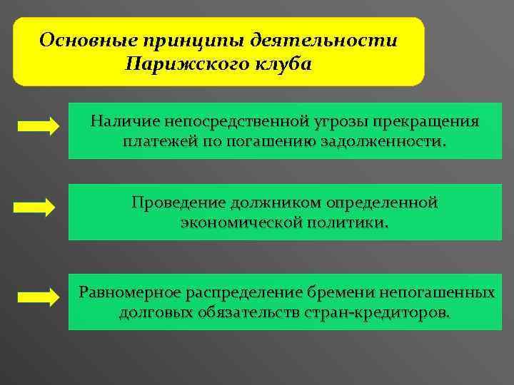 Основные принципы деятельности Парижского клуба Наличие непосредственной угрозы прекращения платежей по погашению задолженности. Проведение