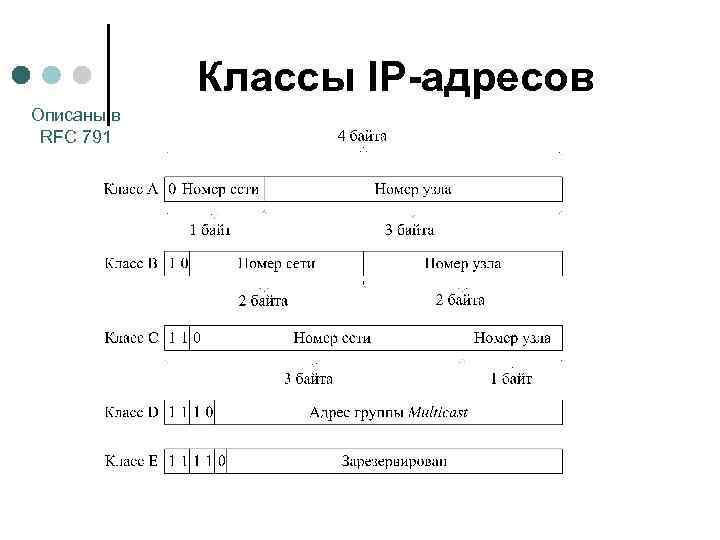 Классы IP-адресов Описаны в RFC 791