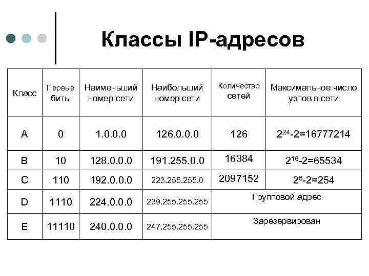 Классы IP-адресов Наибольший номер сети Количество биты Наименьший номер сети сетей Максимальное число узлов